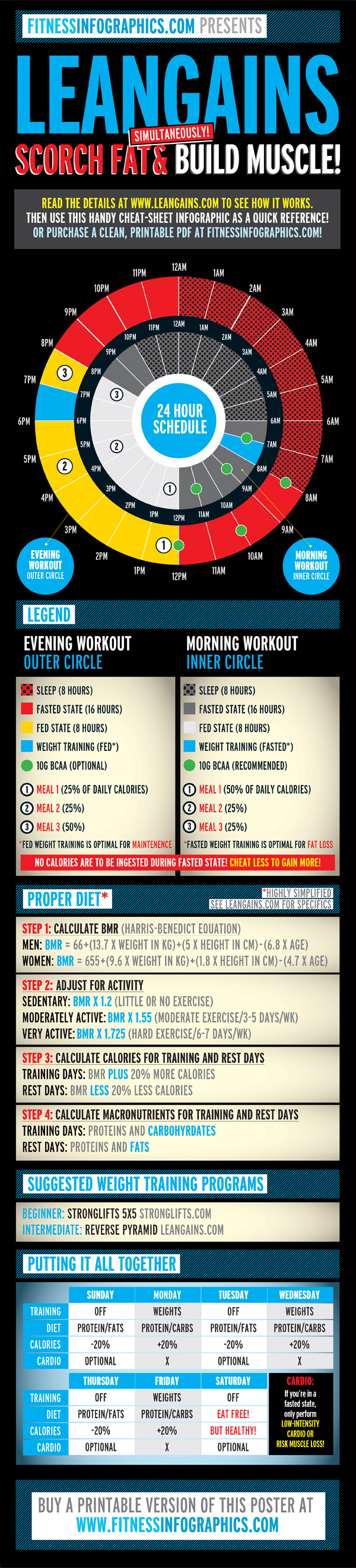 Also See Our Free Infographic On How To Use Leangains Stronglifts 5 And Paleo For A Complete T Exercise Regimen