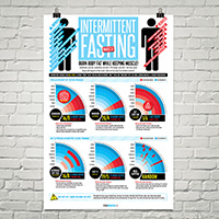 Fitness Infographics 187 Diets Intermittent Fasting Basics